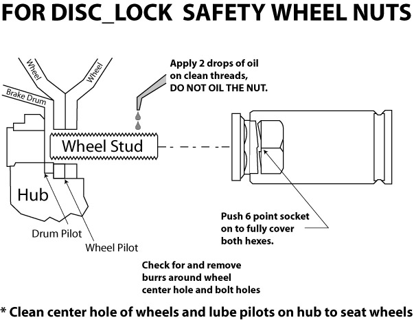 Disc Lock Diagram